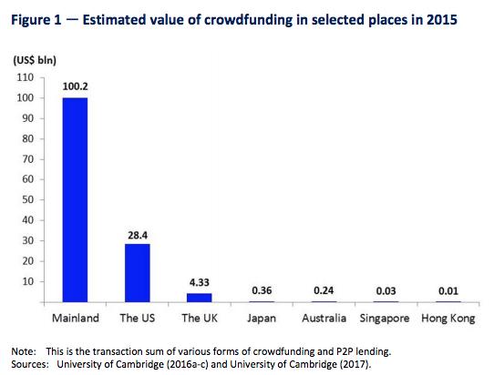 Crowdfunding Hong Kong 2015 volumes