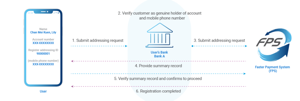HKMA Faster Payment System - Addressing Service