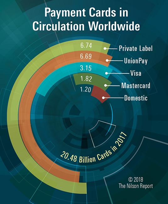 Payment Cards Circulation - UnionPay