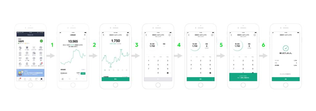 Line Securities, purchase process, via Line