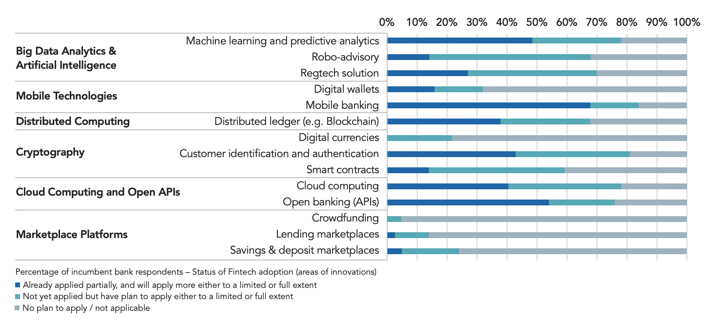 Fintech innovations adoption by Hong Kong incumbent banks, Source- Hong Kong Institute for Monetary and Financial Research, Fintech Adoption and Innovation in the Hong Kong Banking Industry, May 2020