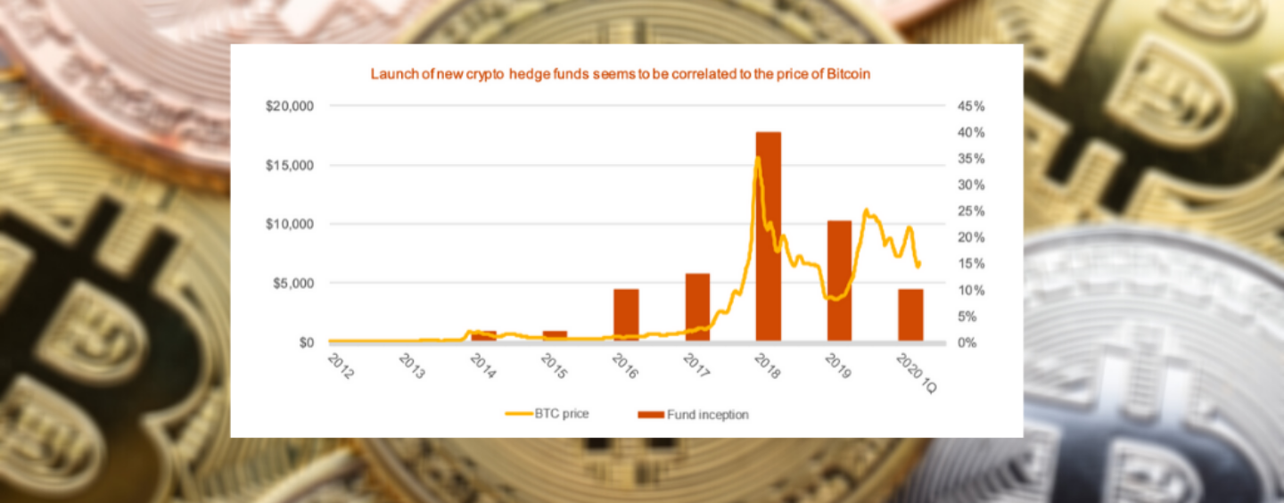 Crypto Hedge Funds AUM Doubled in 2019