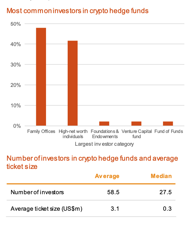 Crypto hedge funds investors, Source- 2020 Crypto Hedge Fund Report, PwC and Elwood Asset Management Services, May 2020