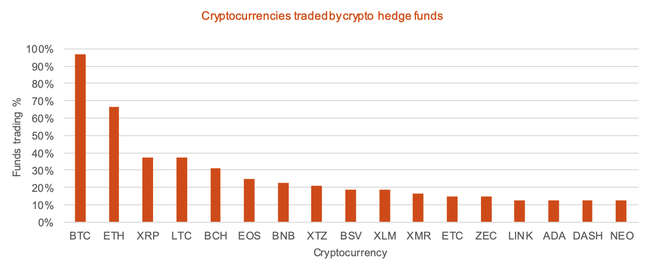 Cryptocurrencies traded by crypto hedge funds, Source- 2020 Crypto Hedge Fund Report, PwC and Elwood Asset Management Services, May 2020
