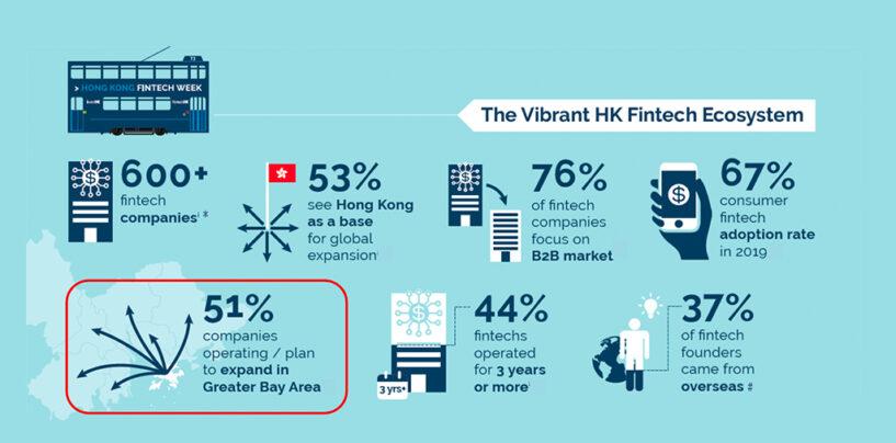 Now Home to Over 600 Fintechs, Hong Kong Unveils New Fintech Initiatives