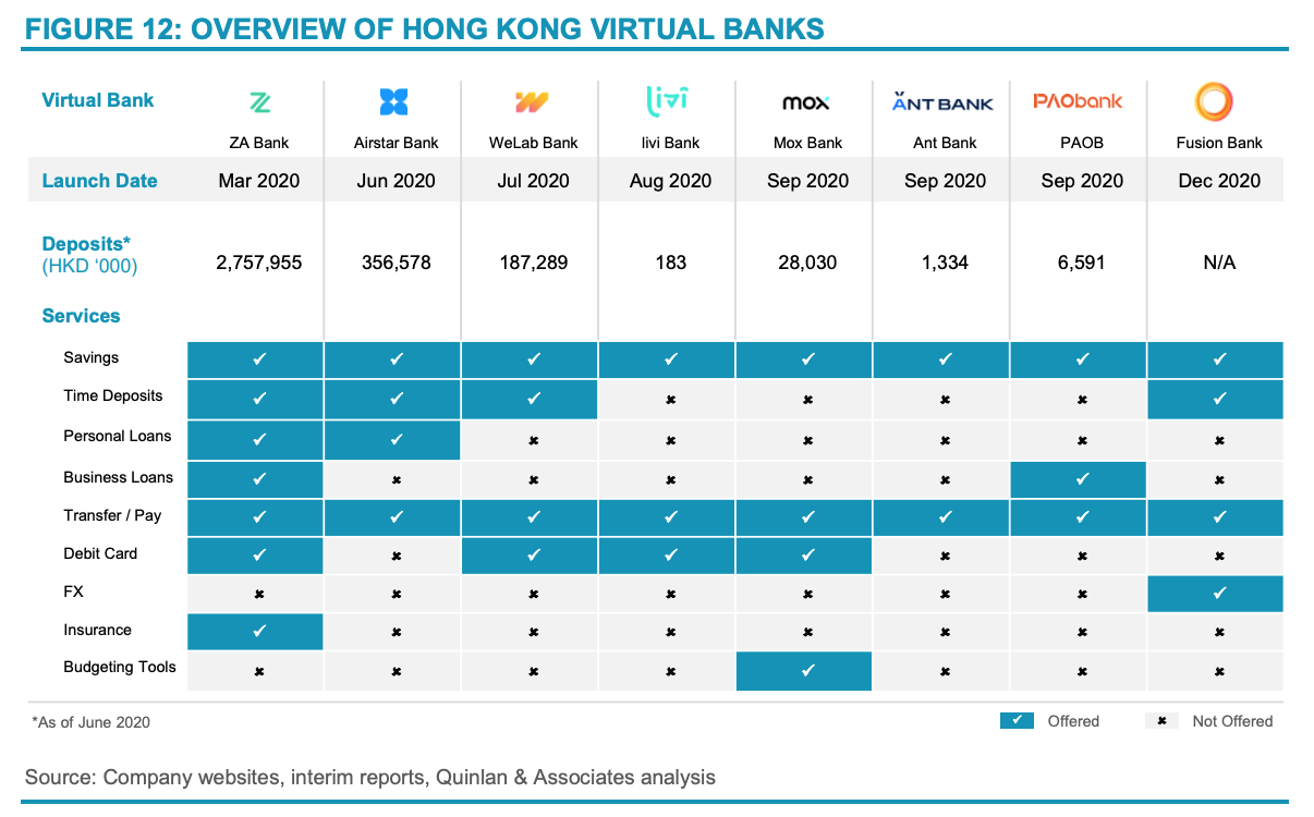 Overview of Hong Kong virtual banks, Source- Branching Off- The Outlook for Hong Kong's Virtual Banks, Quinlan and Associates, March 2021