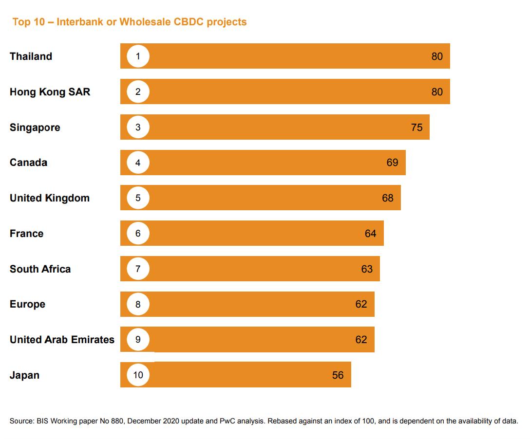 Top 10 interbank or wholesale CBDC projects, PwC Global CBDC Index 2021, April 2021