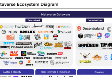 What Is The Metaverse and Why is the Financial Sector Embracing It