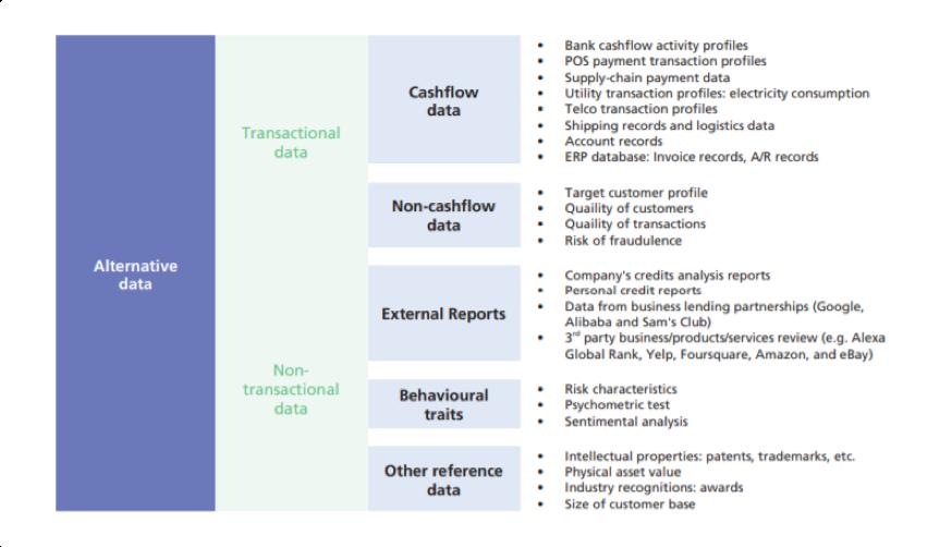 Classification of Alternative Data
