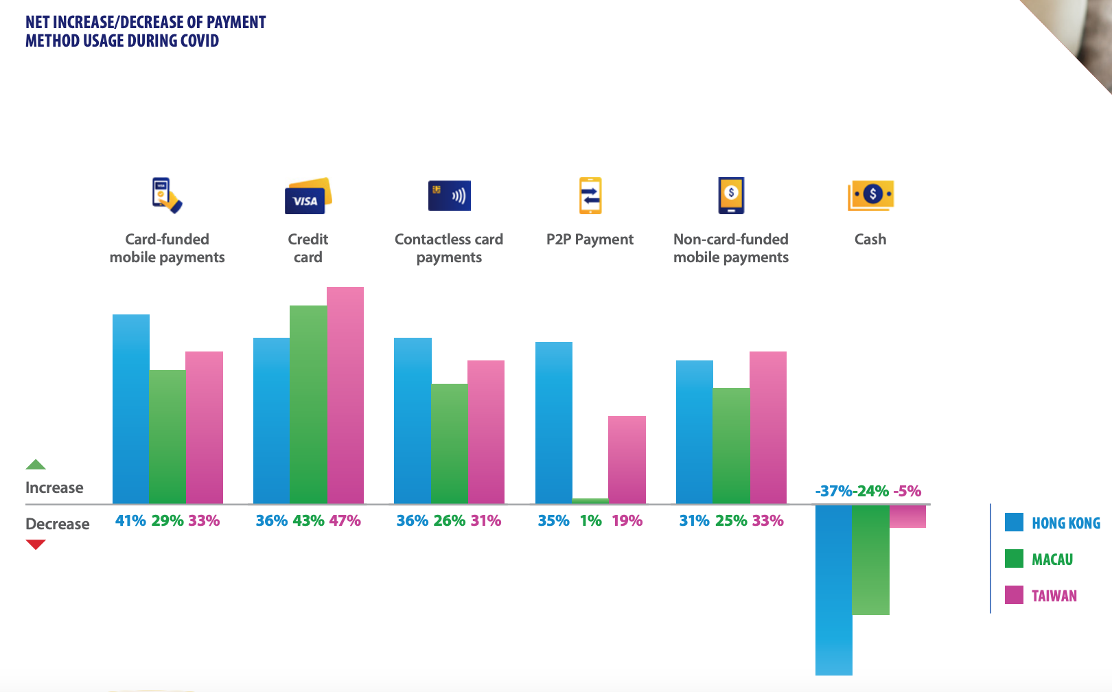 Net increase/decrease of payment method usage during COVID-19, Source: Visa Consumer Payment Attitudes Study 2.0