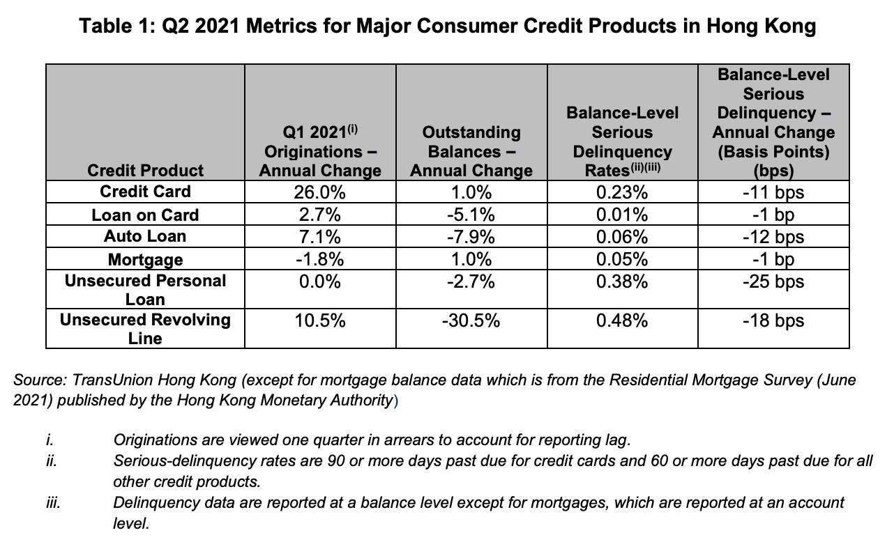 Q2 2021 Metrics for Major Consumer Credit Products in Hong Kong, Source: TransUnion Hong Kong